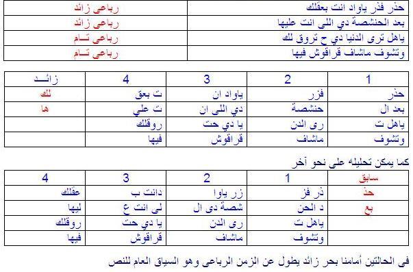 عشان ما نعلا - تحليل النص